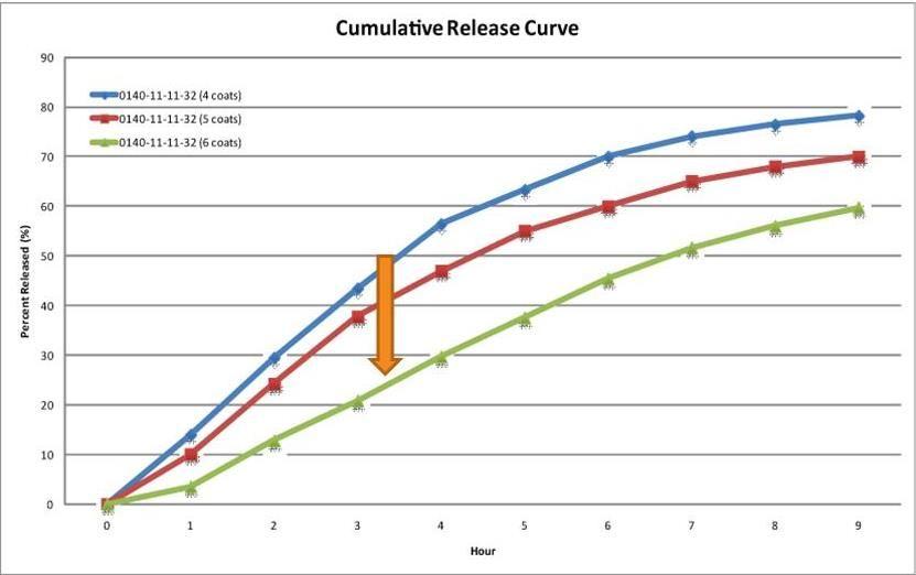 Cumulative Release Curve Chart