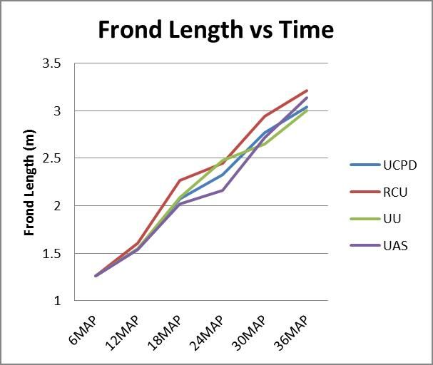 Oil Palm Frond Length vs Time