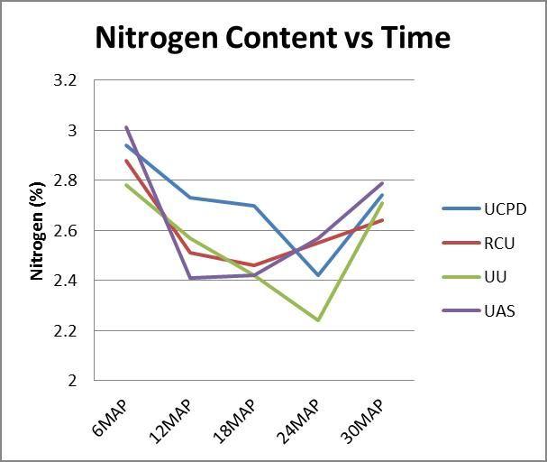 Oil Palm Nitrogen Context vs Time