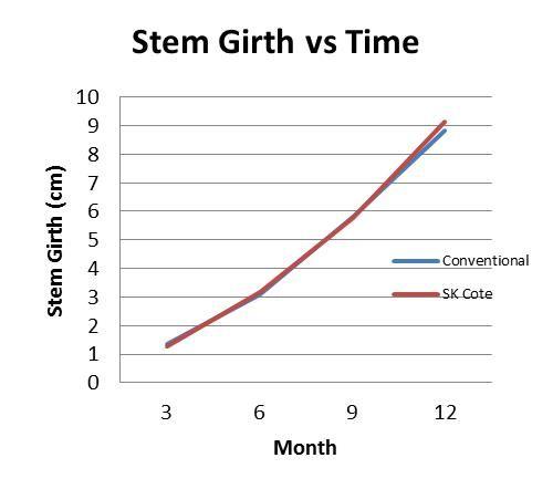 Stem Girth vs Time