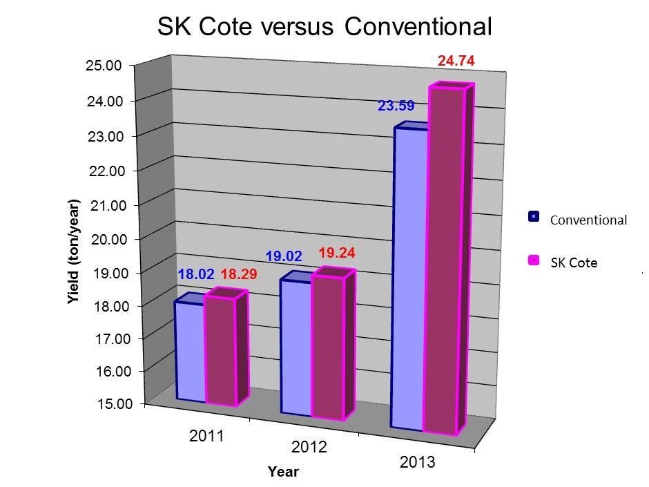 SK Cote vs Conventional Fertilizer Chart