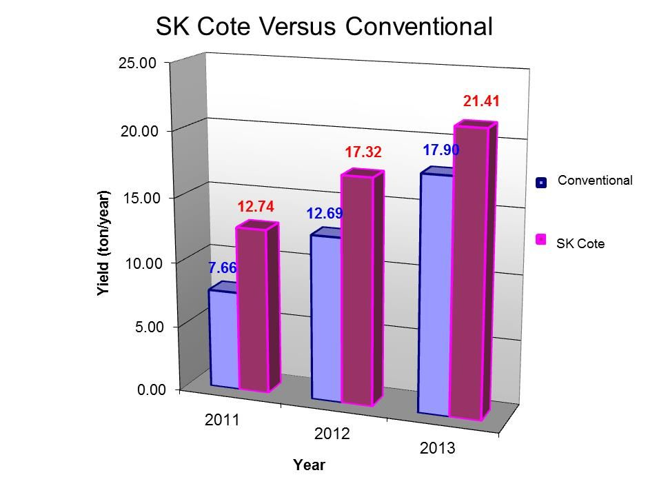 SK Cote vs Conventional Chart